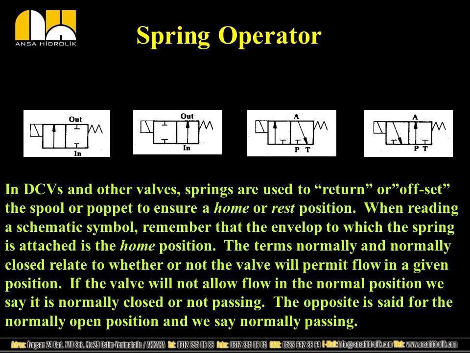 Spring Operator