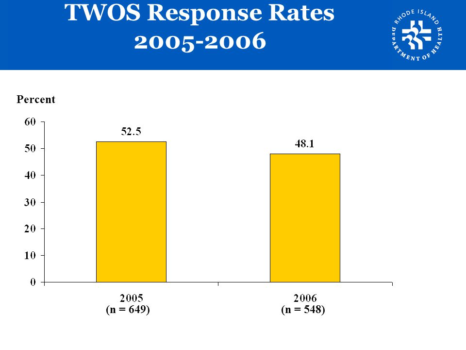 TWOS Response Rates 2005-2006 Percent.