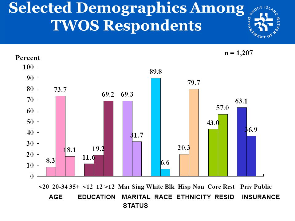 Selected Demographics Among TWOS Respondents