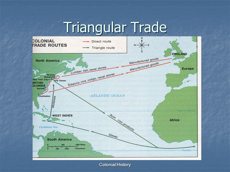 Triangular Trade Colonial History