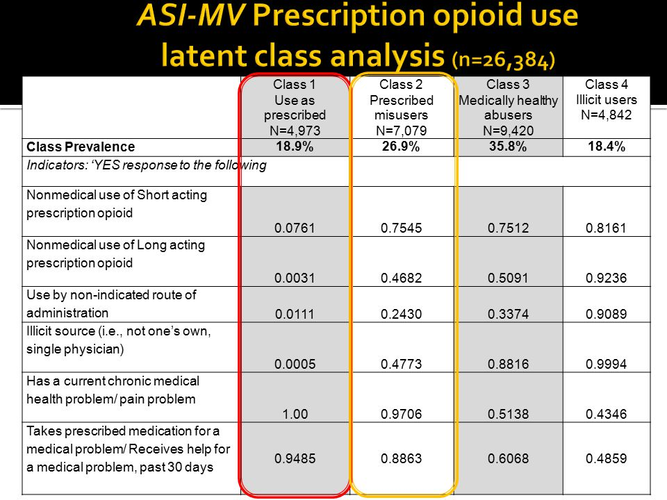 ASI-MV Prescription opioid use latent class analysis (n=26,384)