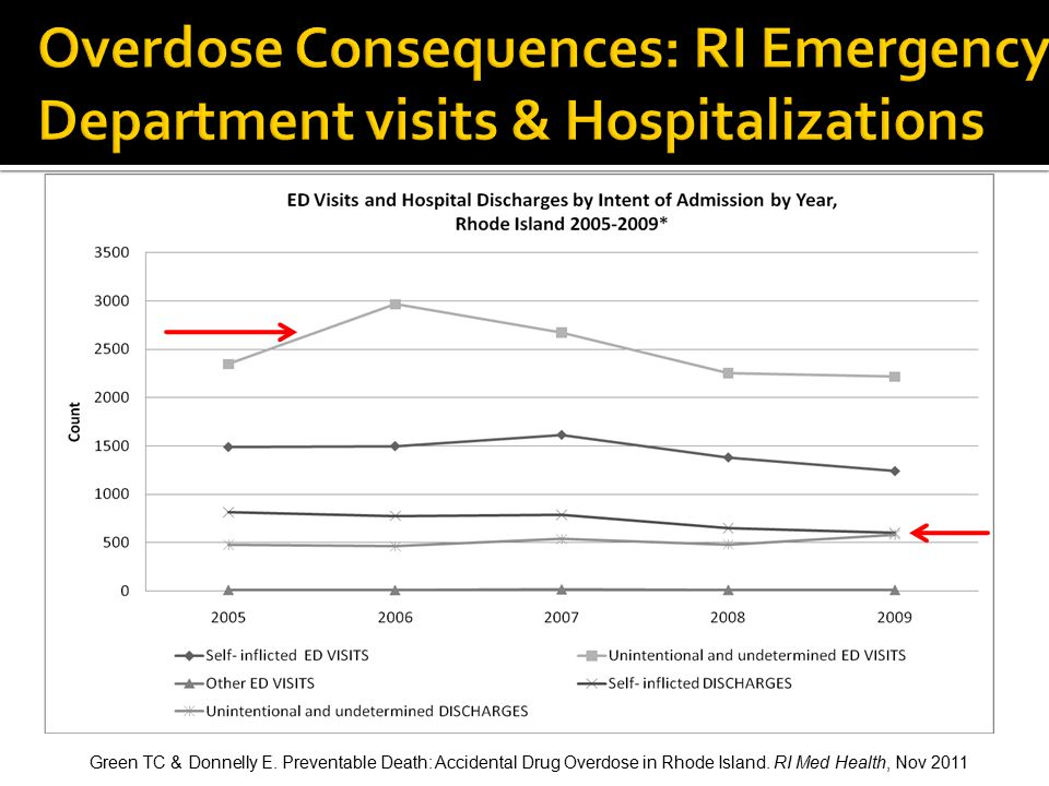 Overdose Consequences: RI Emergency Department visits & Hospitalizations