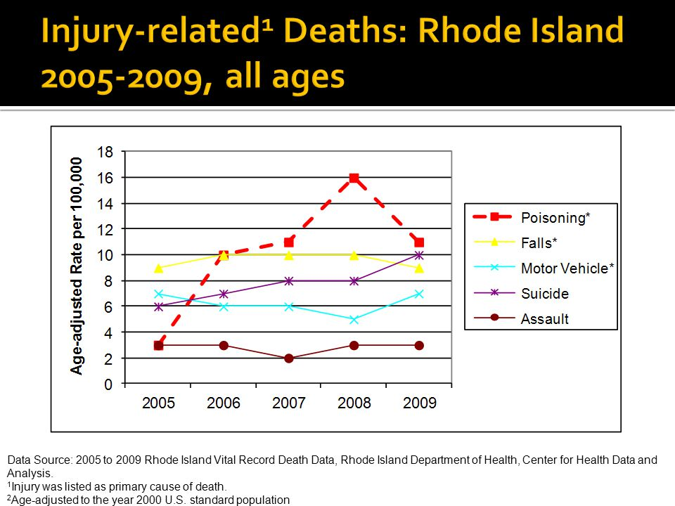 Injury-related1 Deaths: Rhode Island 2005-2009, all ages