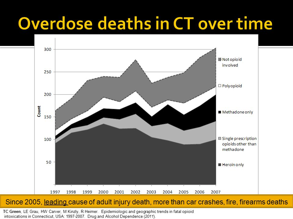 Overdose deaths in CT over time