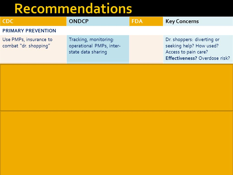 Recommendations CDC ONDCP FDA Key Concerns PRIMARY PREVENTION