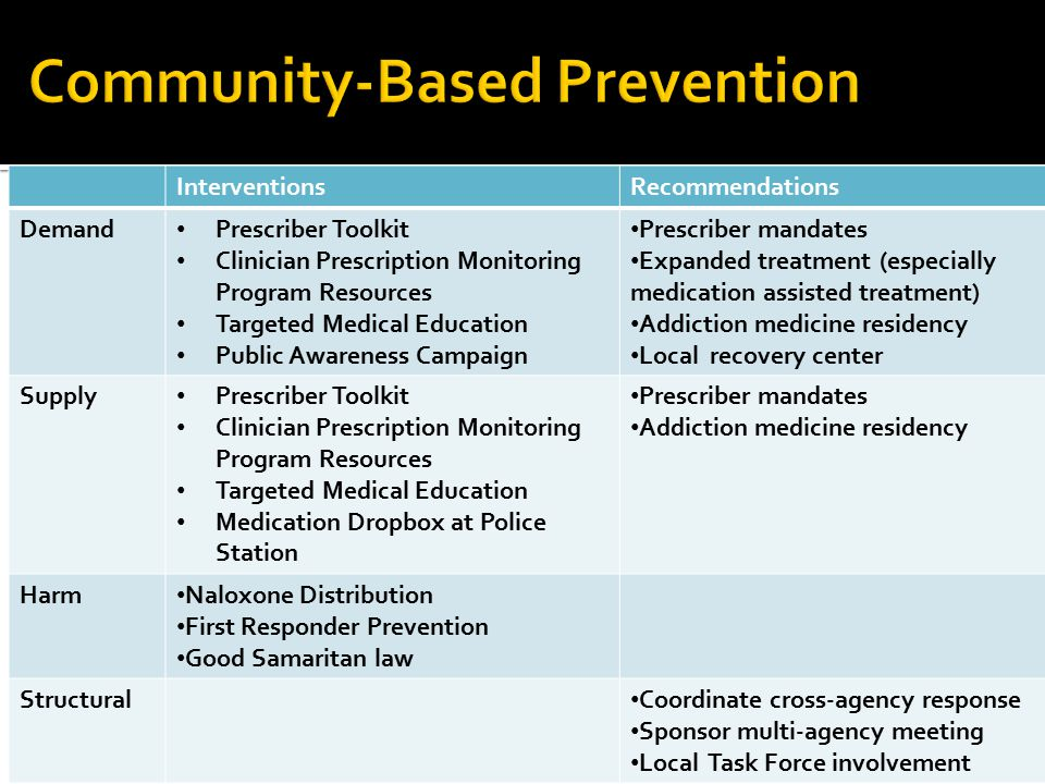 Community-Based Prevention