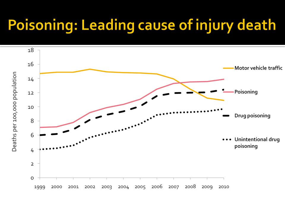Poisoning: Leading cause of injury death