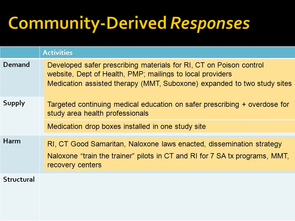 Community-Derived Responses
