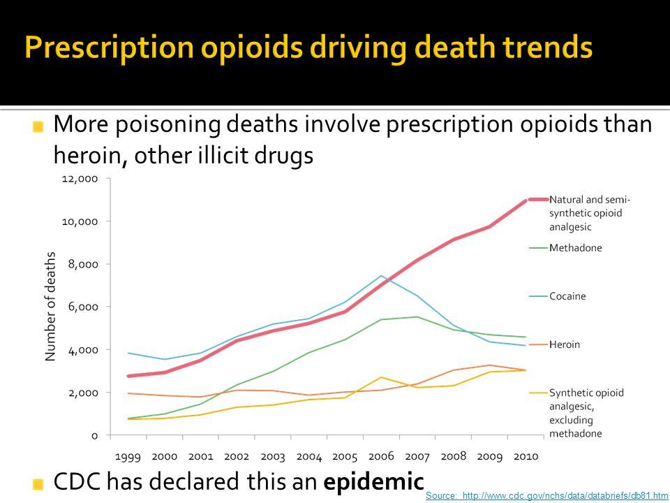 Prescription opioids driving death trends