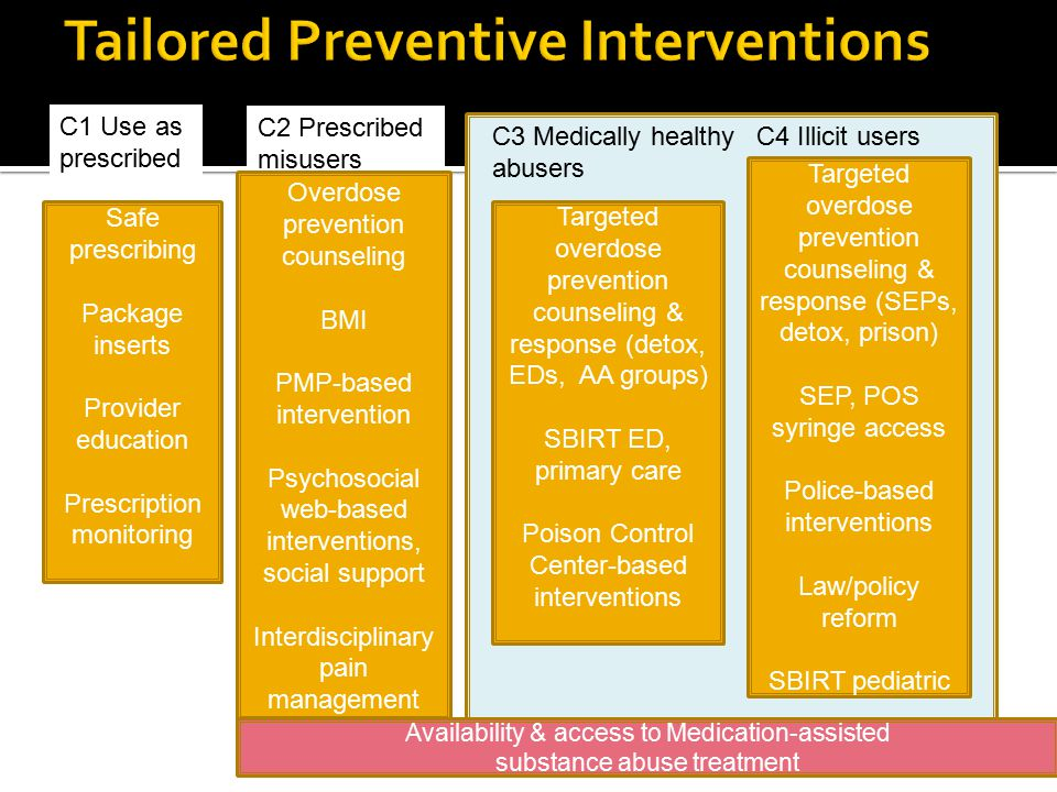 Tailored Preventive Interventions