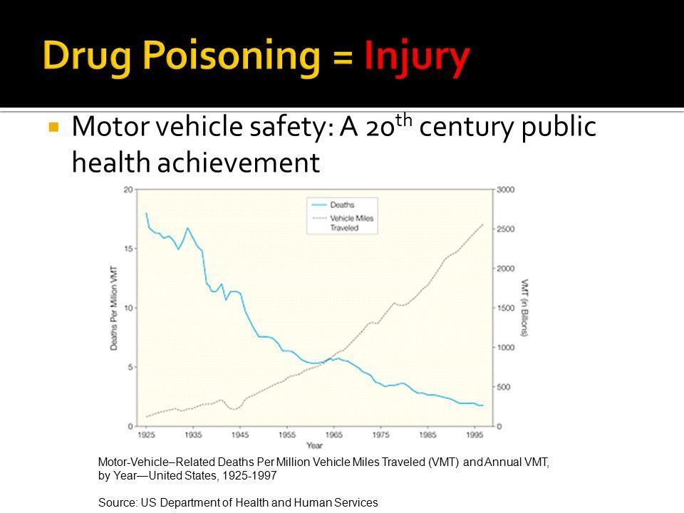 Drug Poisoning = Injury