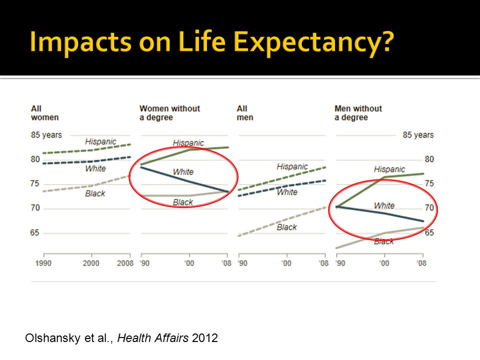 Impacts on Life Expectancy