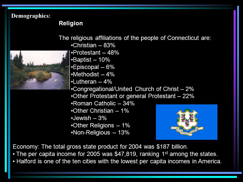 Demographics: Religion. The religious affiliations of the people of Connecticut are: Christian – 83%