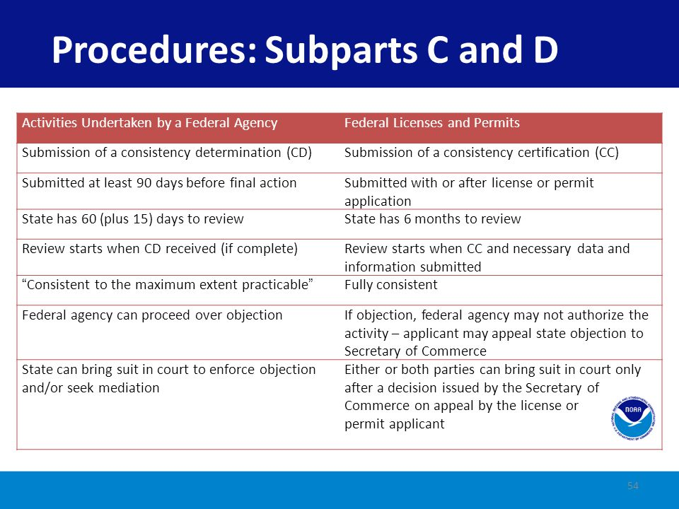Procedures: Subparts C and D