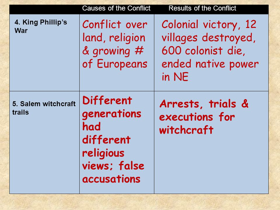 Conflict over land, religion & growing # of Europeans
