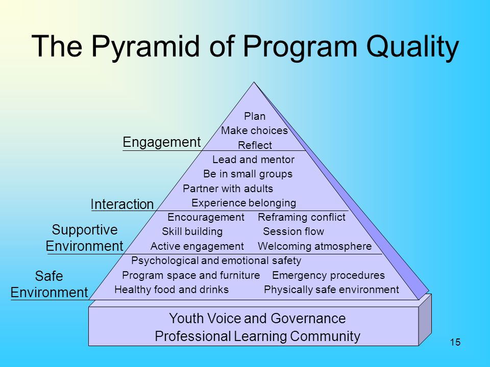 The Pyramid of Program Quality
