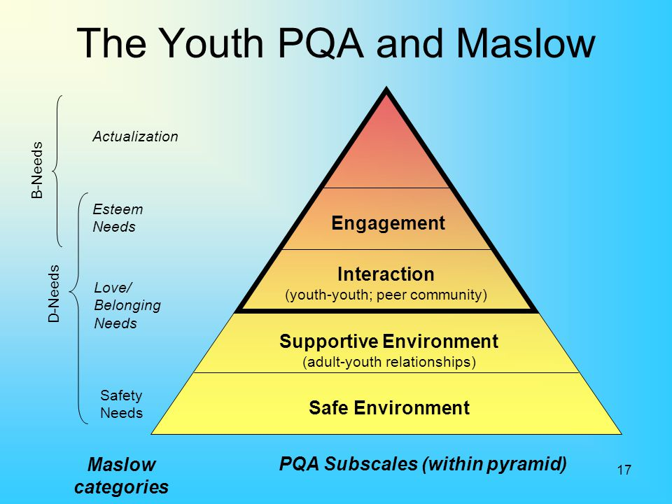 The Youth PQA and Maslow