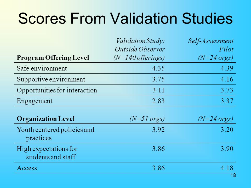 Scores From Validation Studies