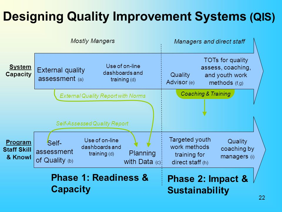 Designing Quality Improvement Systems (QIS)