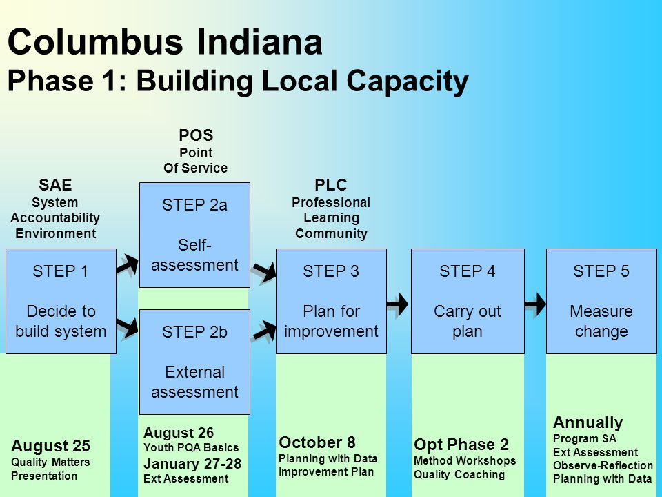 Columbus Indiana Phase 1: Building Local Capacity