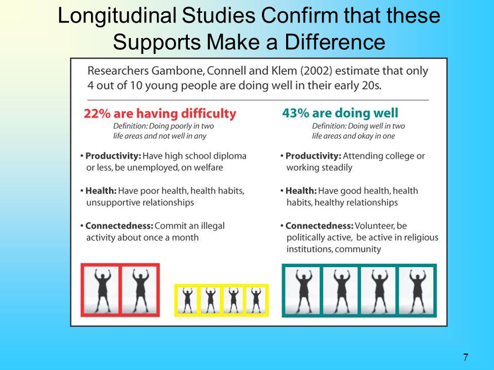 Longitudinal Studies Confirm that these Supports Make a Difference