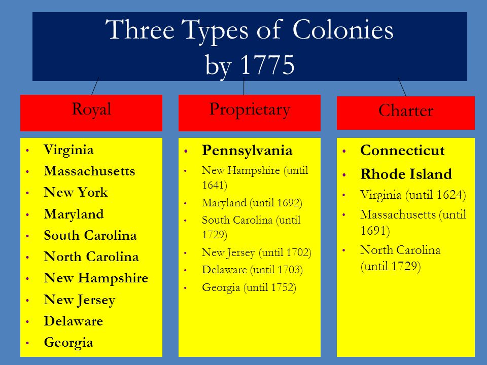 Three Types of Colonies by 1775