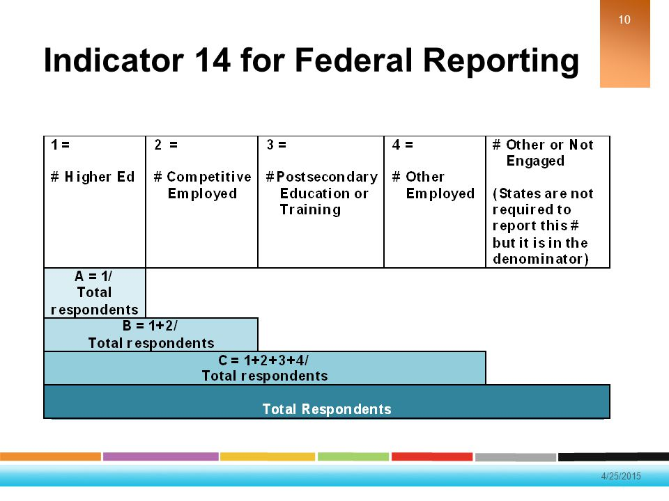 Indicator 14 for Federal Reporting