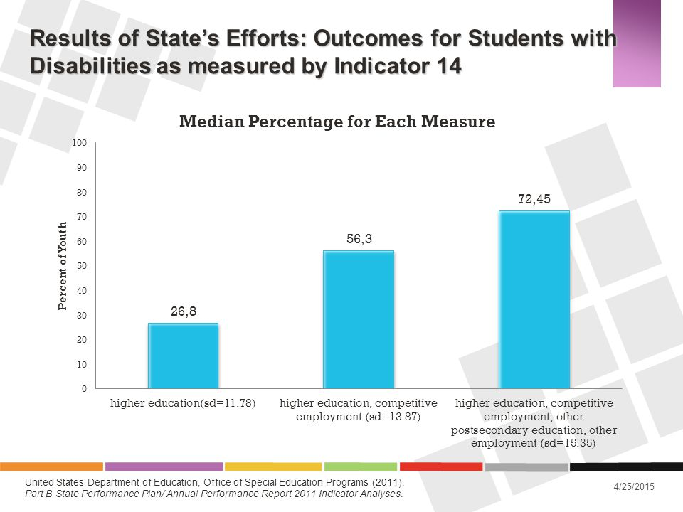 Results of State's Efforts: Outcomes for Students with Disabilities as measured by Indicator 14