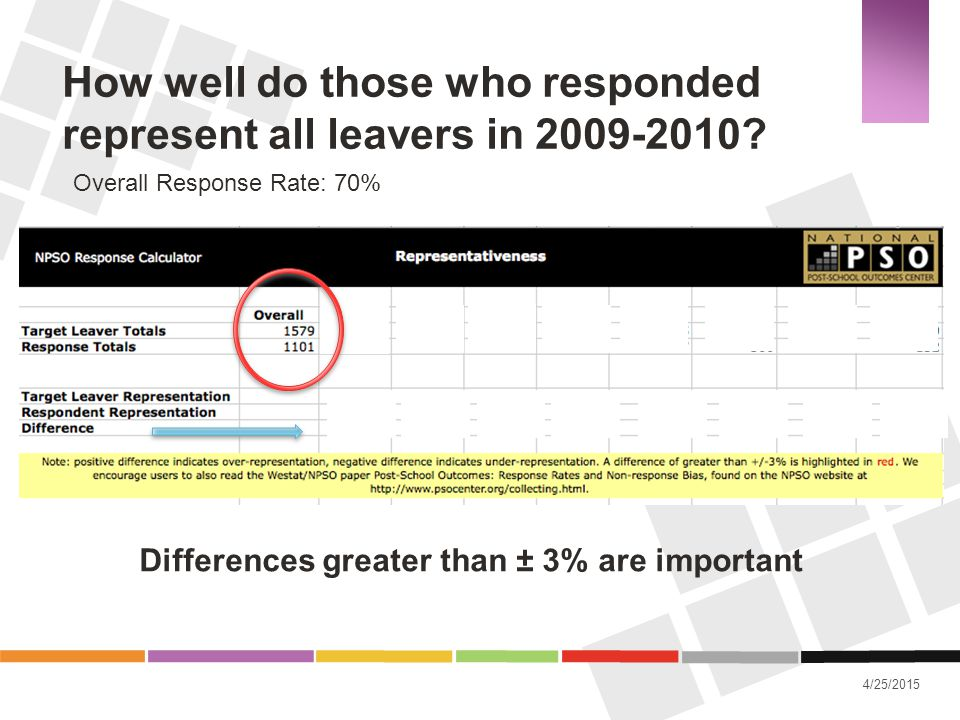 How well do those who responded represent all leavers in 2009-2010