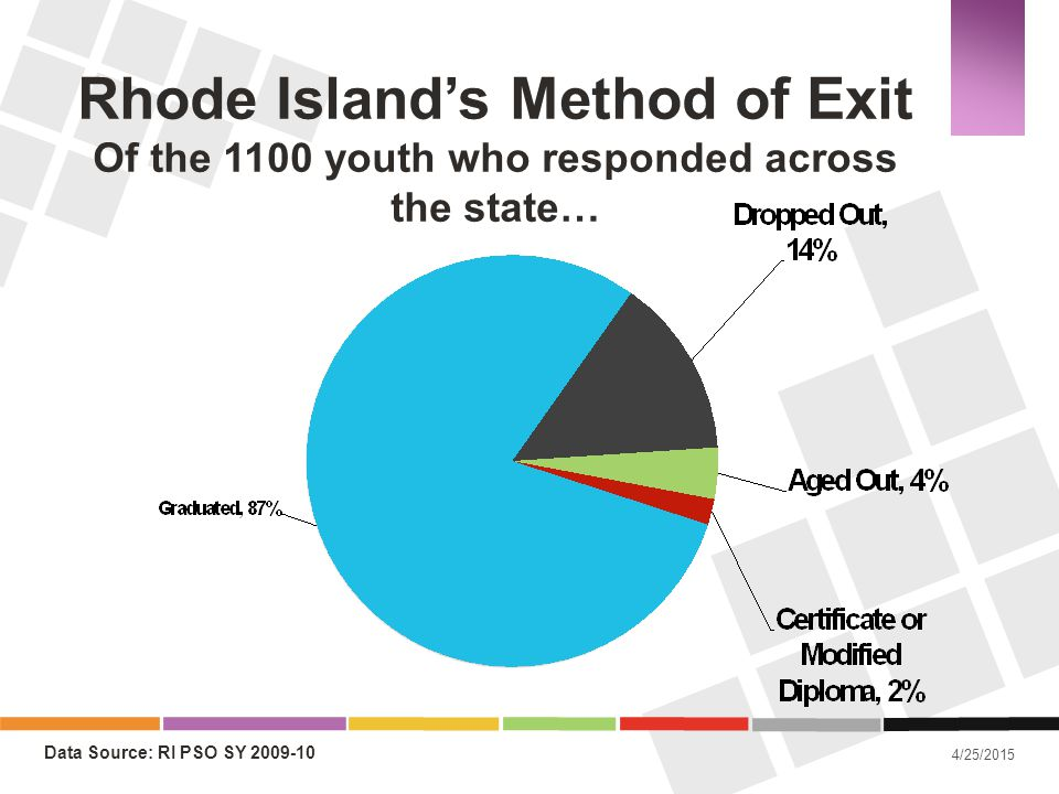 Rhode Island's Method of Exit Of the 1100 youth who responded across the state…