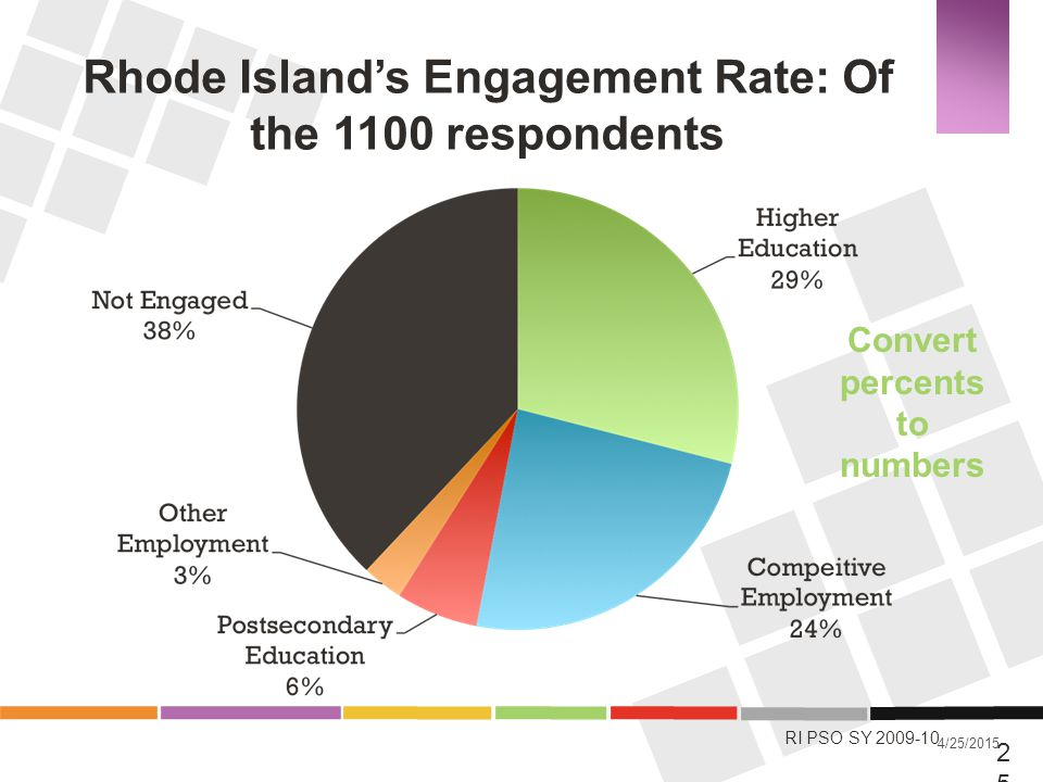Rhode Island's Engagement Rate: Of the 1100 respondents