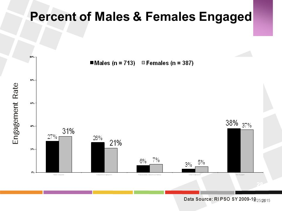 Percent of Males & Females Engaged