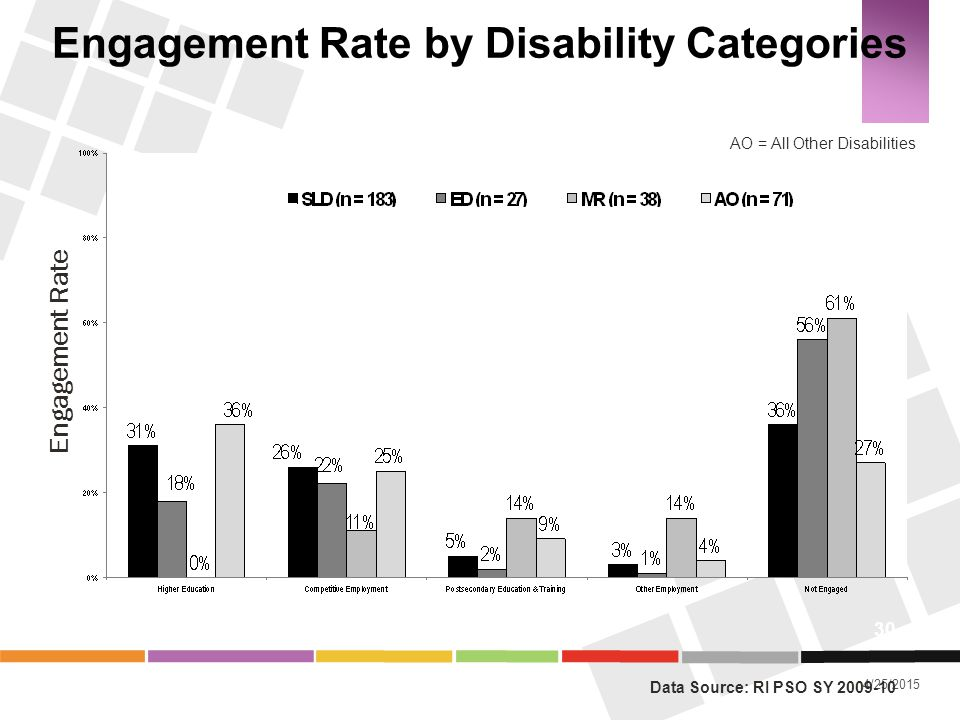 Engagement Rate by Disability Categories