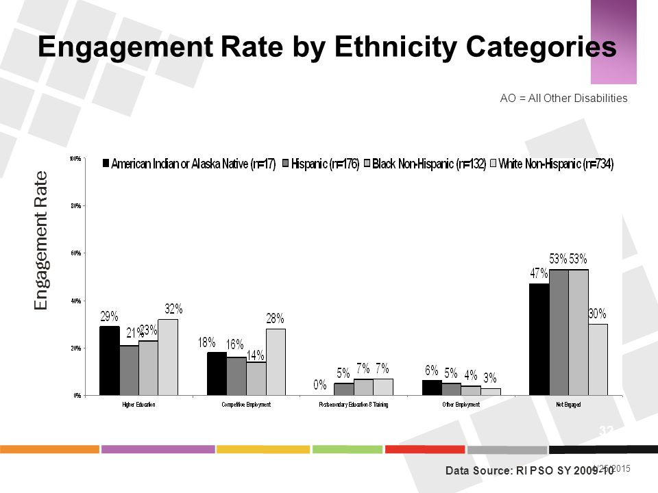 Engagement Rate by Ethnicity Categories