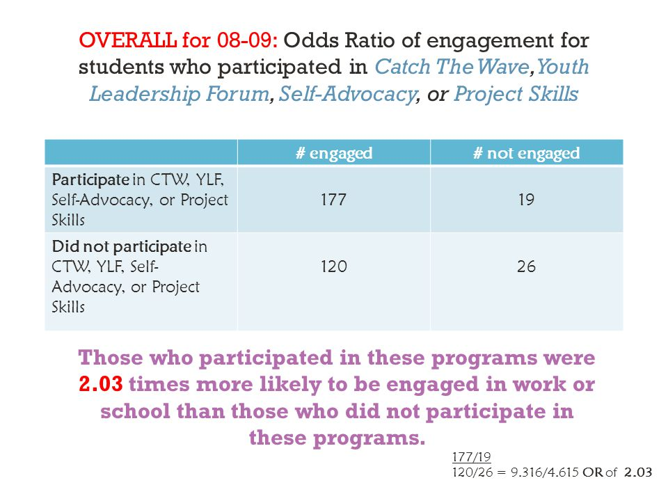 OVERALL for 08-09: Odds Ratio of engagement for students who participated in Catch The Wave, Youth Leadership Forum, Self-Advocacy, or Project Skills