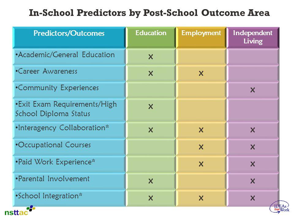 In-School Predictors by Post-School Outcome Area
