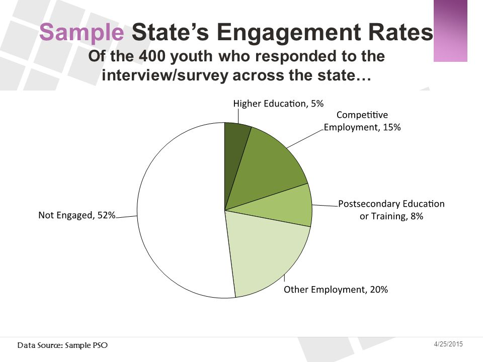 Sample State's Engagement Rates Of the 400 youth who responded to the interview/survey across the state…