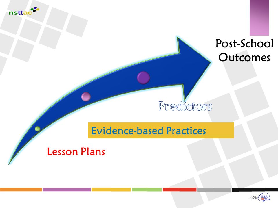Predictors Post-School Outcomes Evidence-based Practices Lesson Plans