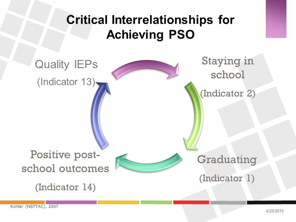 Critical Interrelationships for Achieving PSO