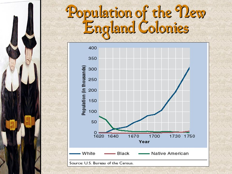 Population of the New England Colonies