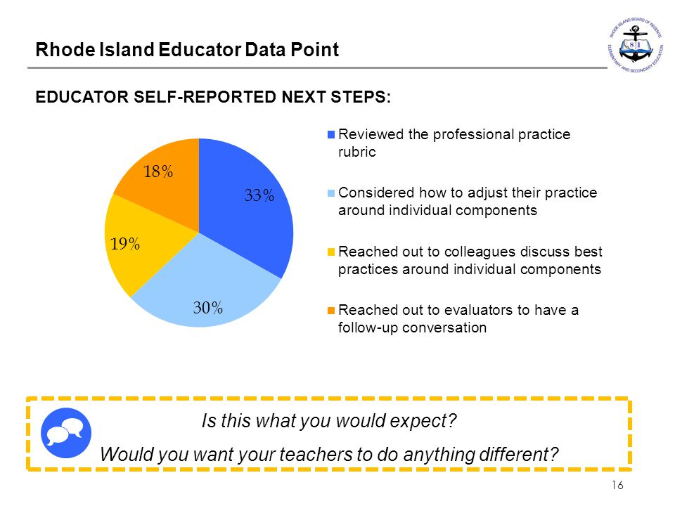 Rhode Island Educator Data Point