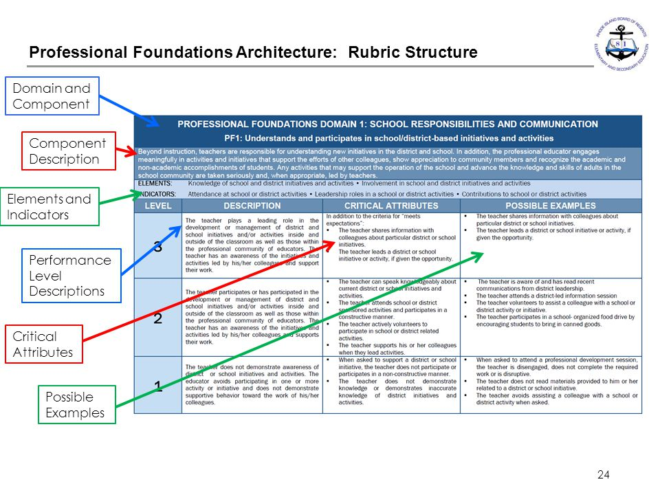 Professional Foundations Architecture: Rubric Structure