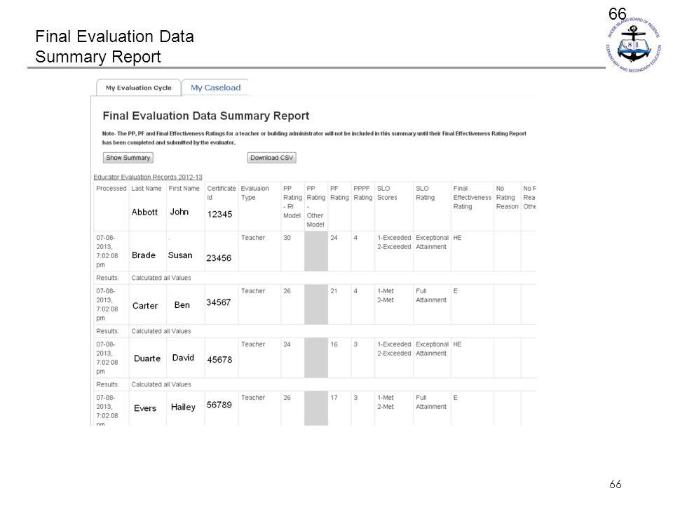 Final Evaluation Data Summary Report