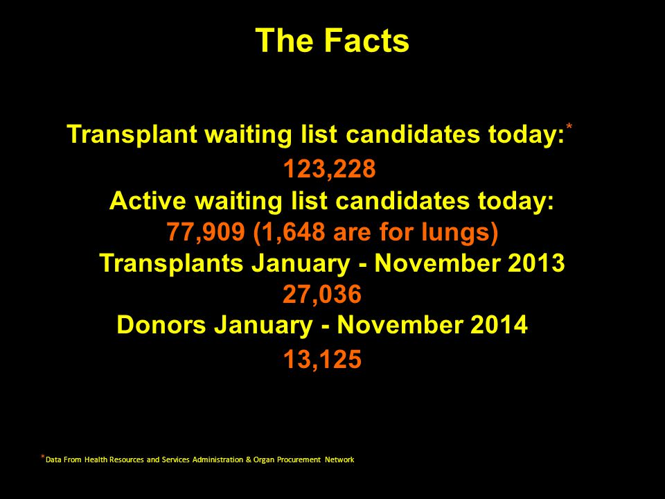 The Facts Transplant waiting list candidates today:* 123,228