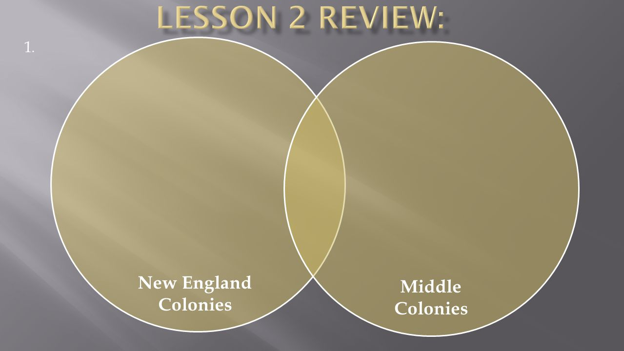 Lesson 2 Review: 1. New England Colonies Middle Colonies