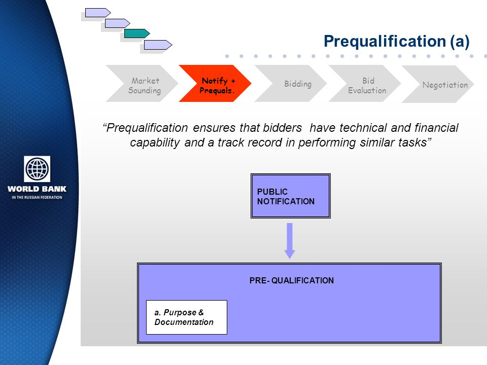 Prequalification (a) Bid. Evaluation. Market. Sounding. Notify + Prequals. Negotiation. Bidding.