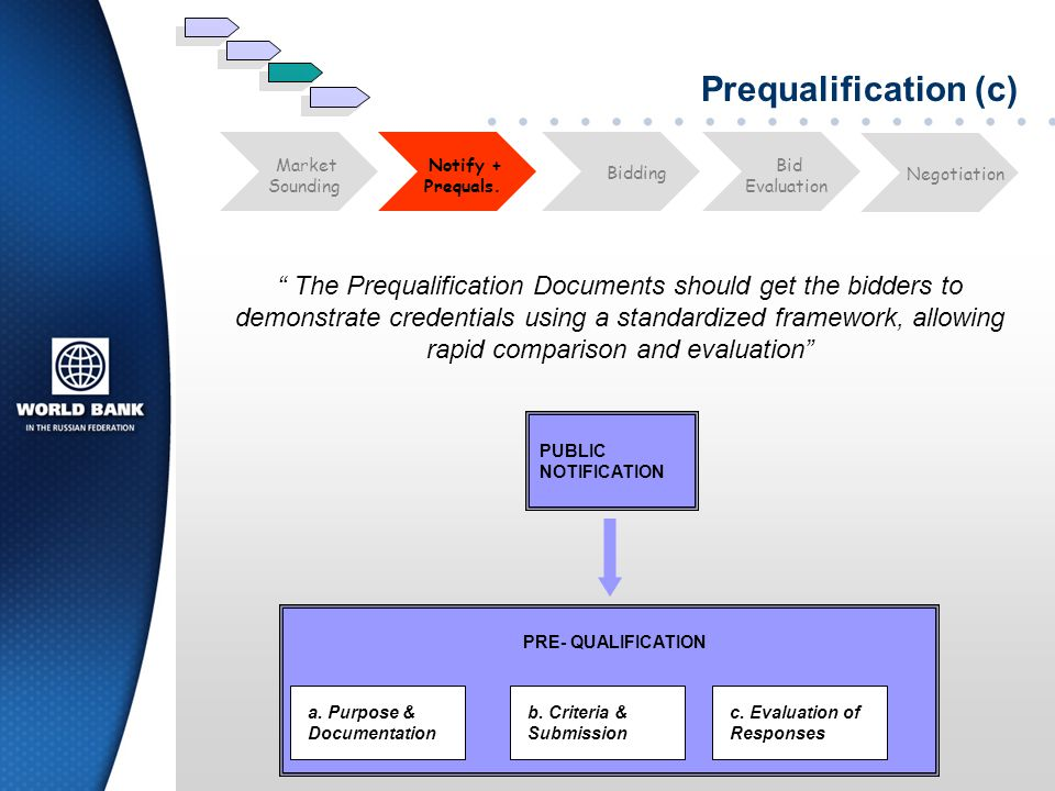Prequalification (c) Bid. Evaluation. Market. Sounding. Notify + Prequals. Negotiation. Bidding.