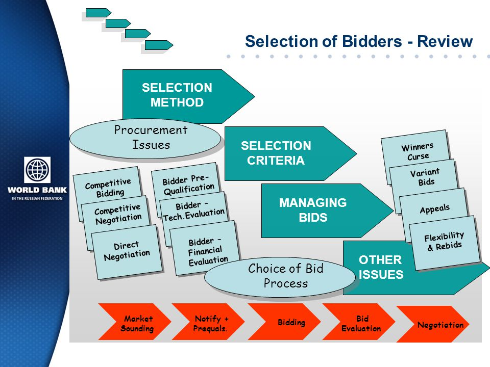 Selection of Bidders - Review