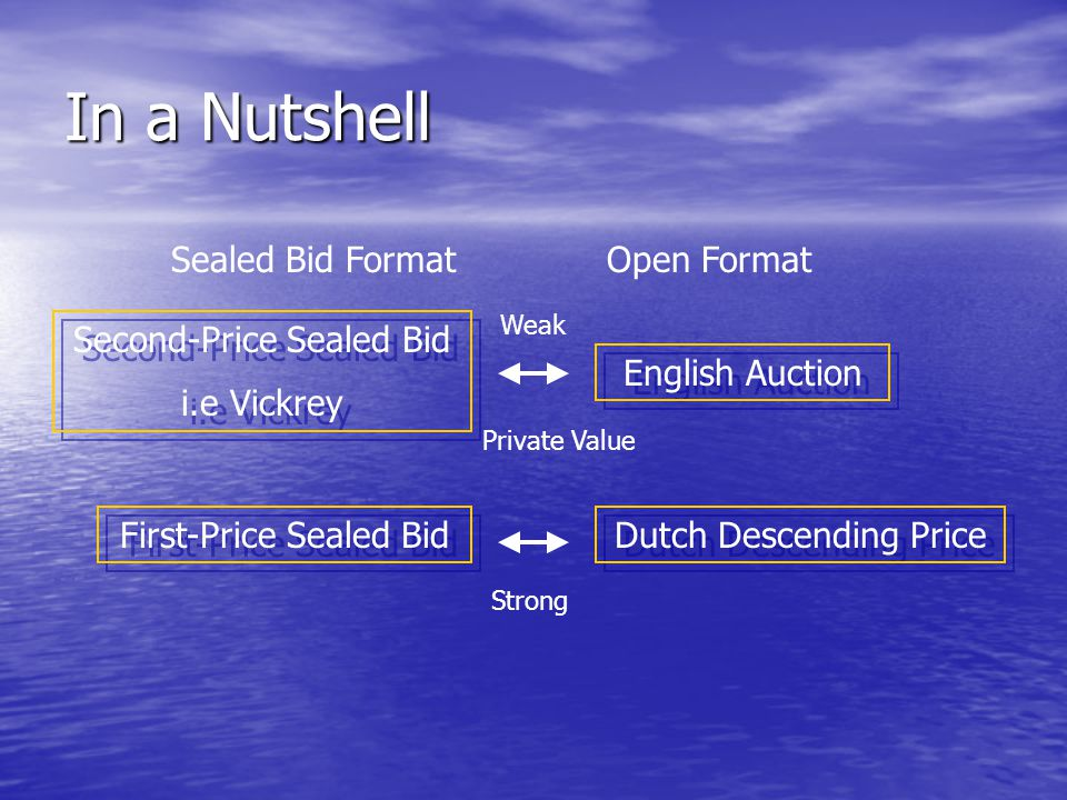 In a Nutshell Sealed Bid Format Open Format Second-Price Sealed Bid