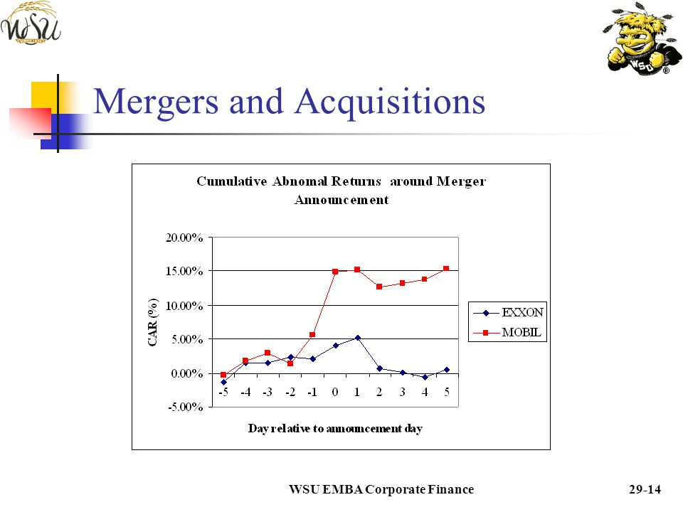 price reaction to merger and acquisition announcements finance essay Essays on mergers and acquisitions  controlling for other merger characteristic in the second essay we  around and following acquisition announcements.